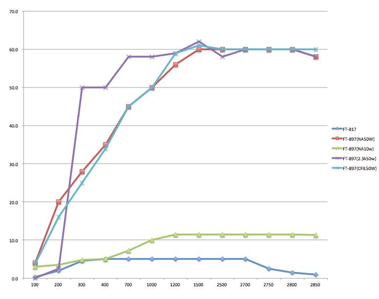 縦軸=出力(W)  横軸=入力周波数 (Hz)2013/10/30 改訂