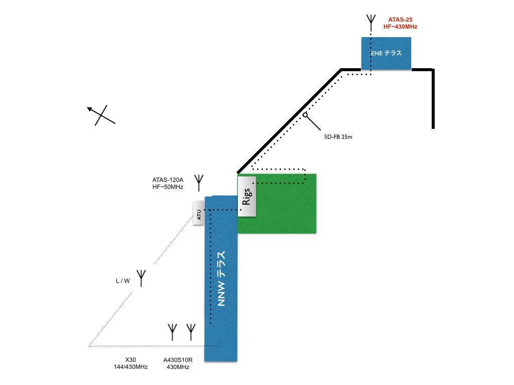 シャックとアンテナの位置関係