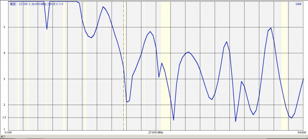 スペアナで測定したSWRグラフ